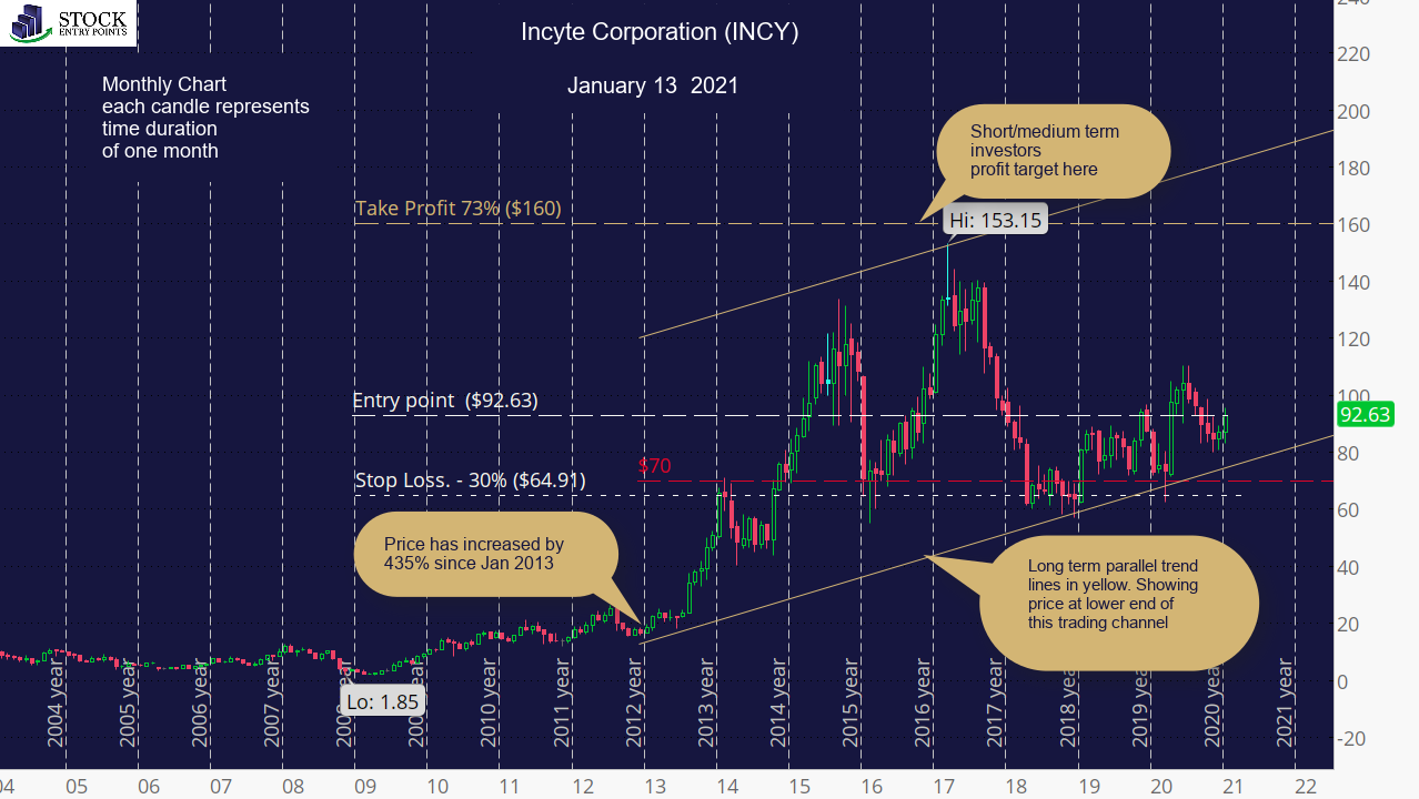 Incyte Corporation (INCY) Monthly Chart 2021 Q1