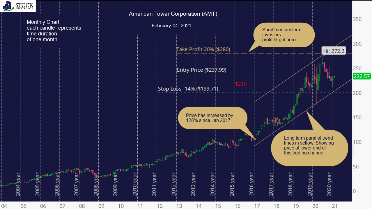American Tower Corporation (AMT) Monthly Chart