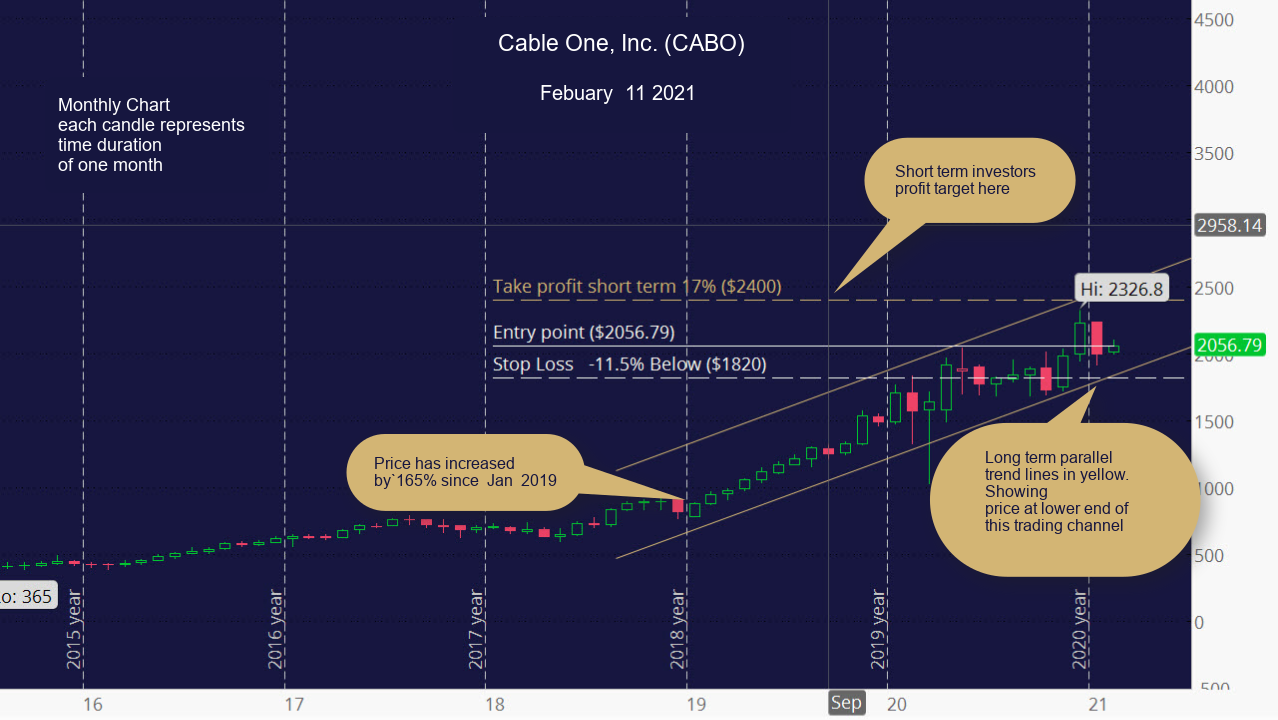 CABO Long Term Monthly Chart