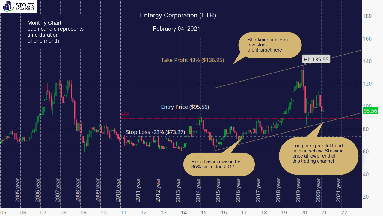 Entergy Corporation (ETR) Monthly Chart