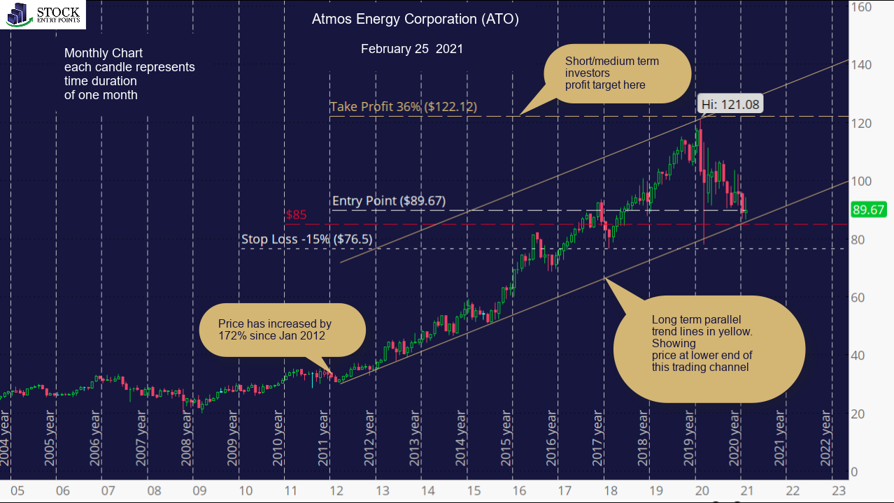 Atmos Energy Corporation (ATO) Monthly Chart