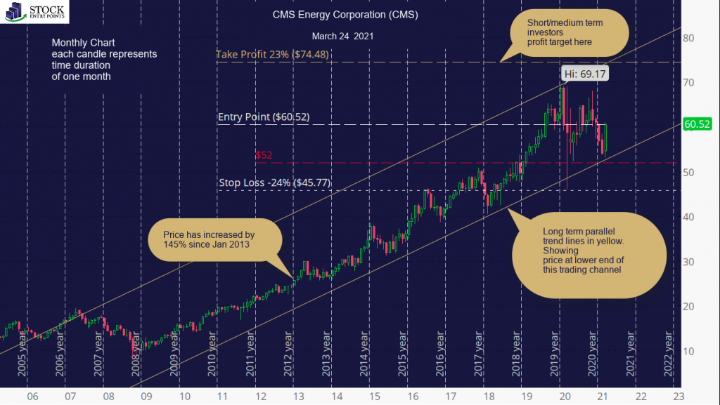 CMS Energy Corporation (CMS) Monthly Chart