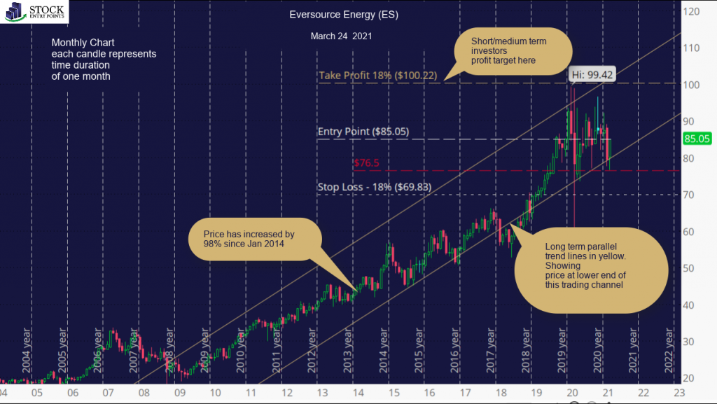 Eversource Energy (ES) Monthly Chart