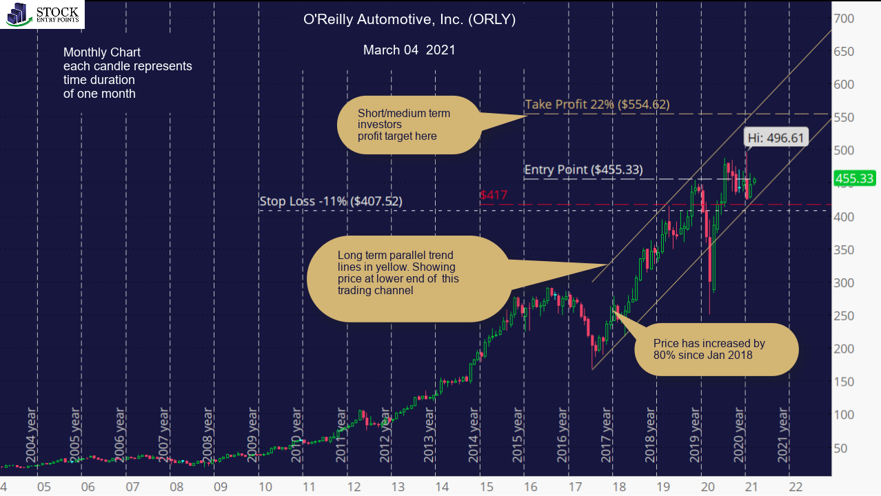 O'Reilly Automotive, Inc. (ORLY) Monthly Chart