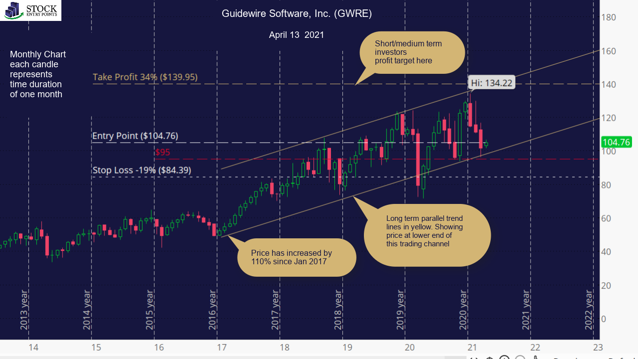 Guidewire Software, Inc. (GWRE) Monthly Chart