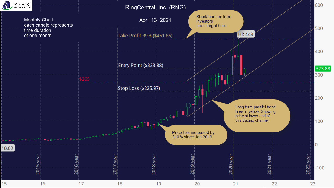 RingCentral, Inc. (RNG) Monthly Chart