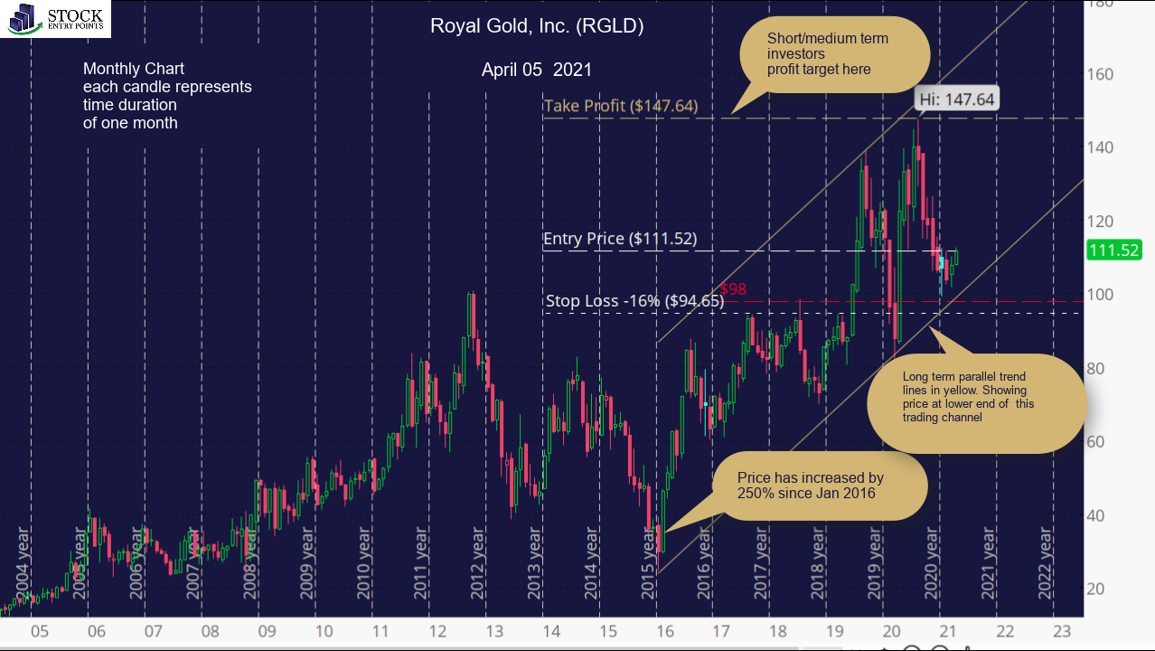 Royal Gold, Inc. (RGLD) Monthly Chart