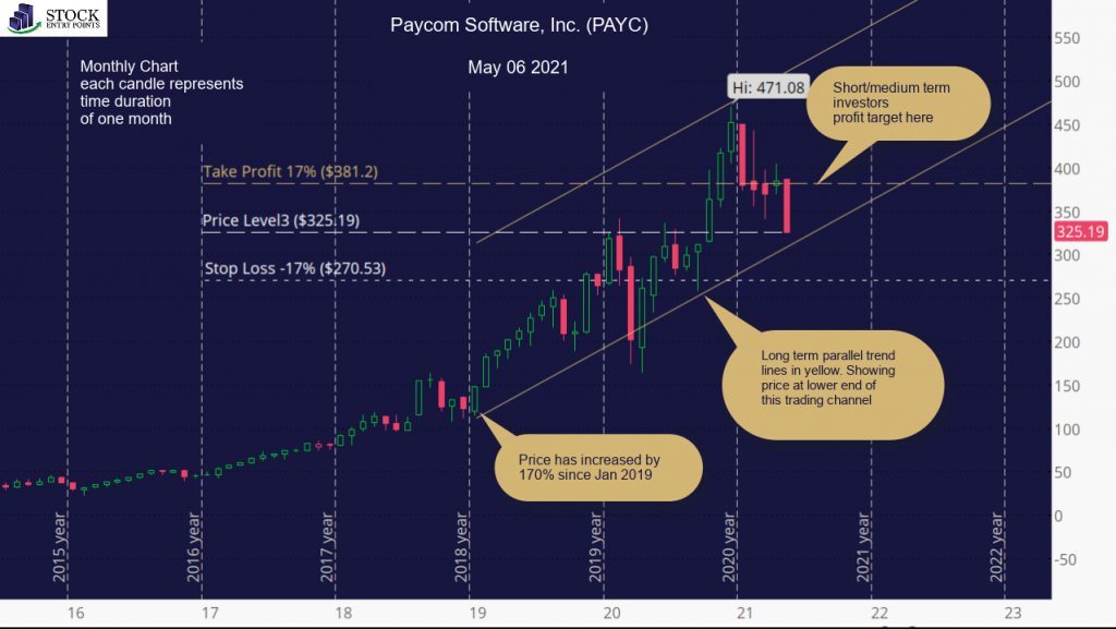 Paycom Software, Inc. (PAYC) Monthly Chart
