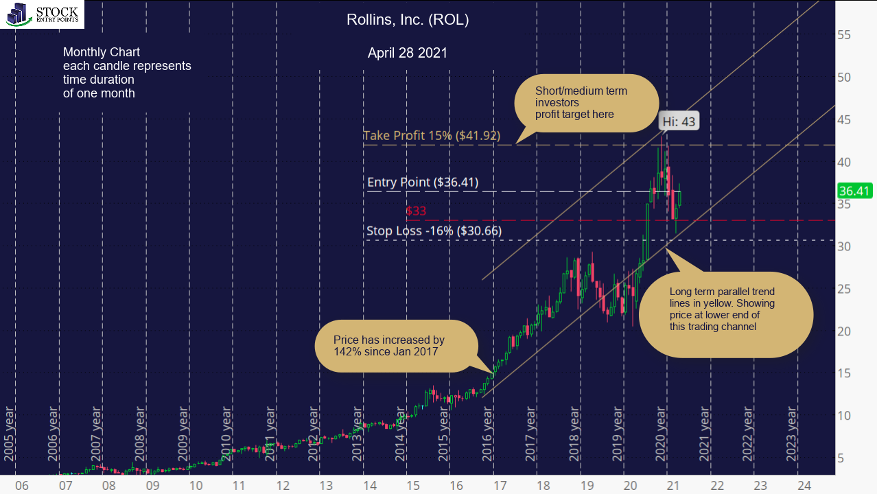 Rollins, Inc. (ROL) Monthly Chart