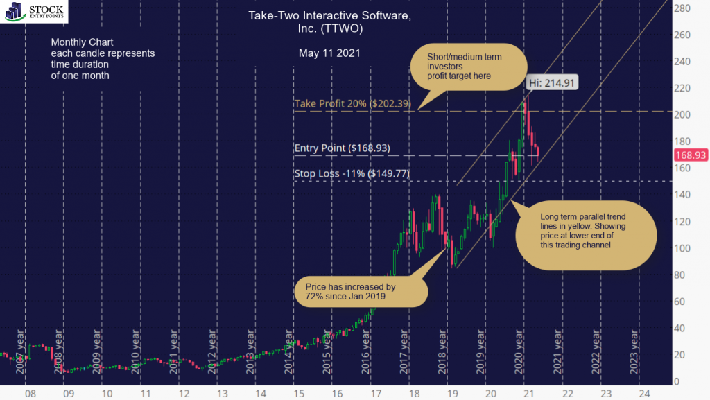 Take-Two Interactive Software, Inc. (TTWO) Monthly Chart