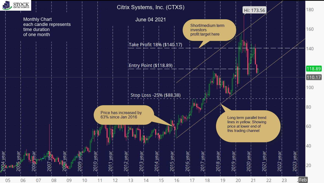 Citrix Systems, Inc. (CTXS) Monthly Chart