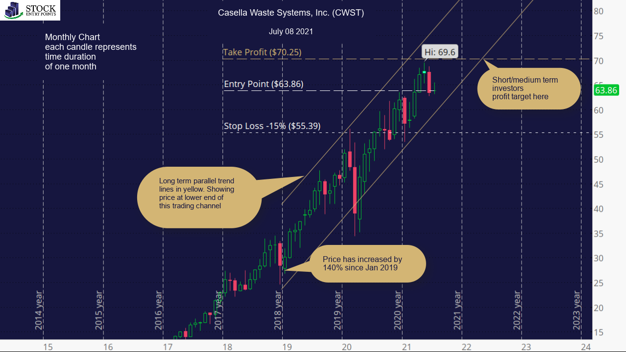 Casella Waste Systems, Inc. (CWST) Monthly Chart