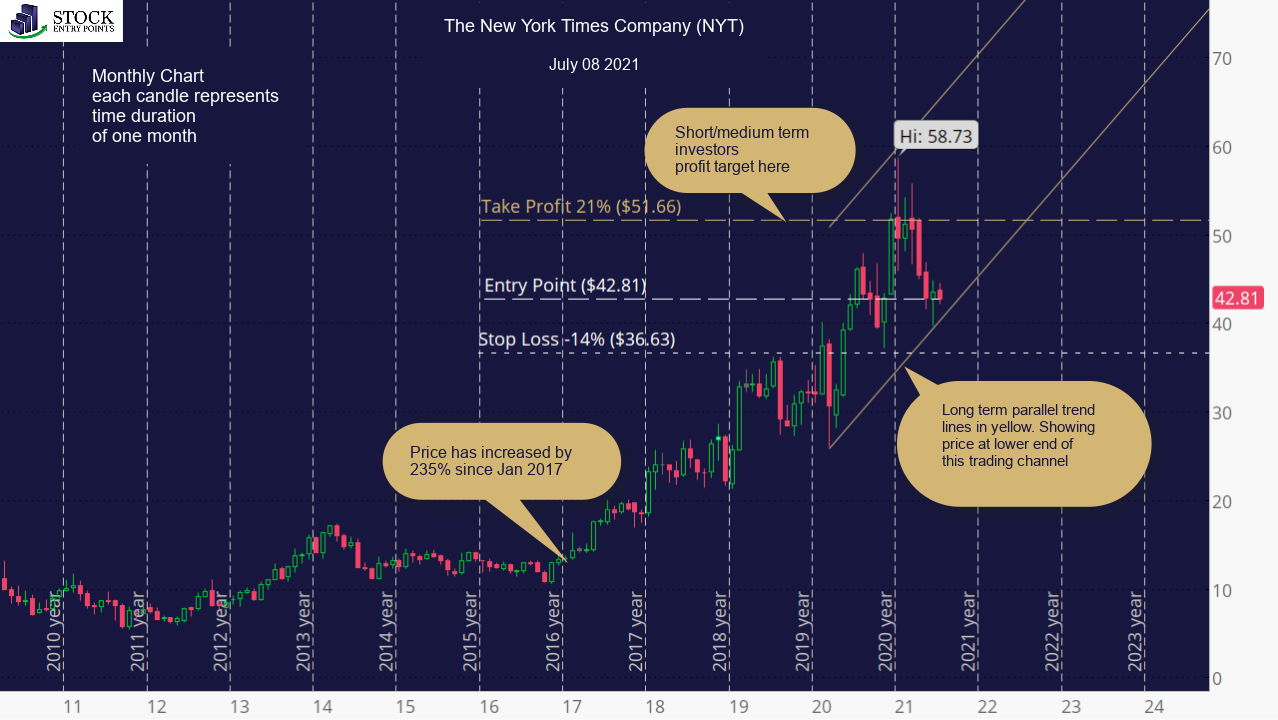 The New York Times Company (NYT) Monthly Chart