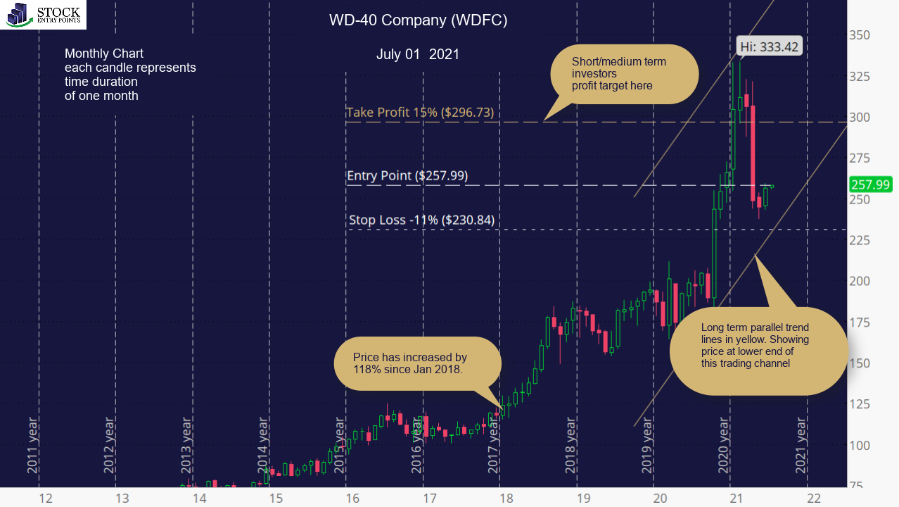 WD-40 Company (WDFC) Monthly Chart