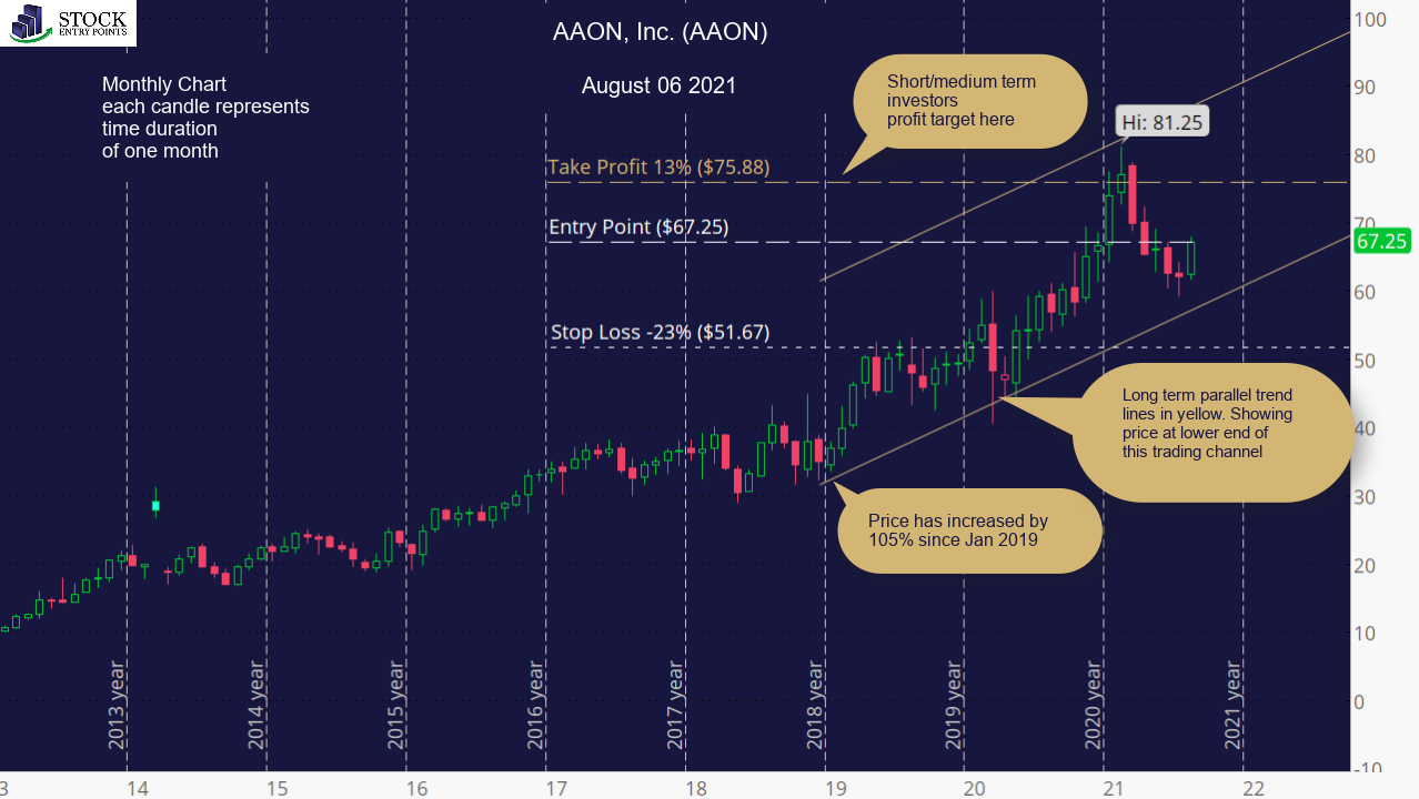 AAON, Inc. (AAON) Monthly Chart