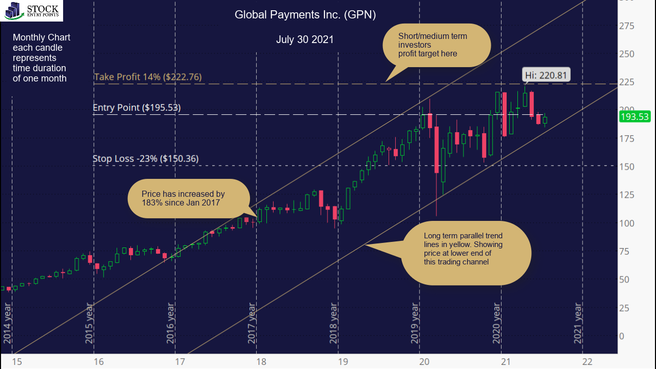 Global Payments Inc. (GPN) Monthly Chart