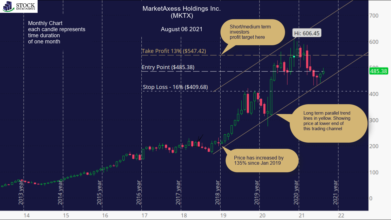 MarketAxess Holdings Inc. (MKTX) Monthly Chart