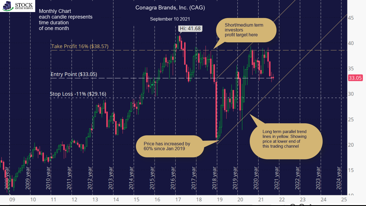 Conagra Brands, Inc. (CAG) Monthly Chart