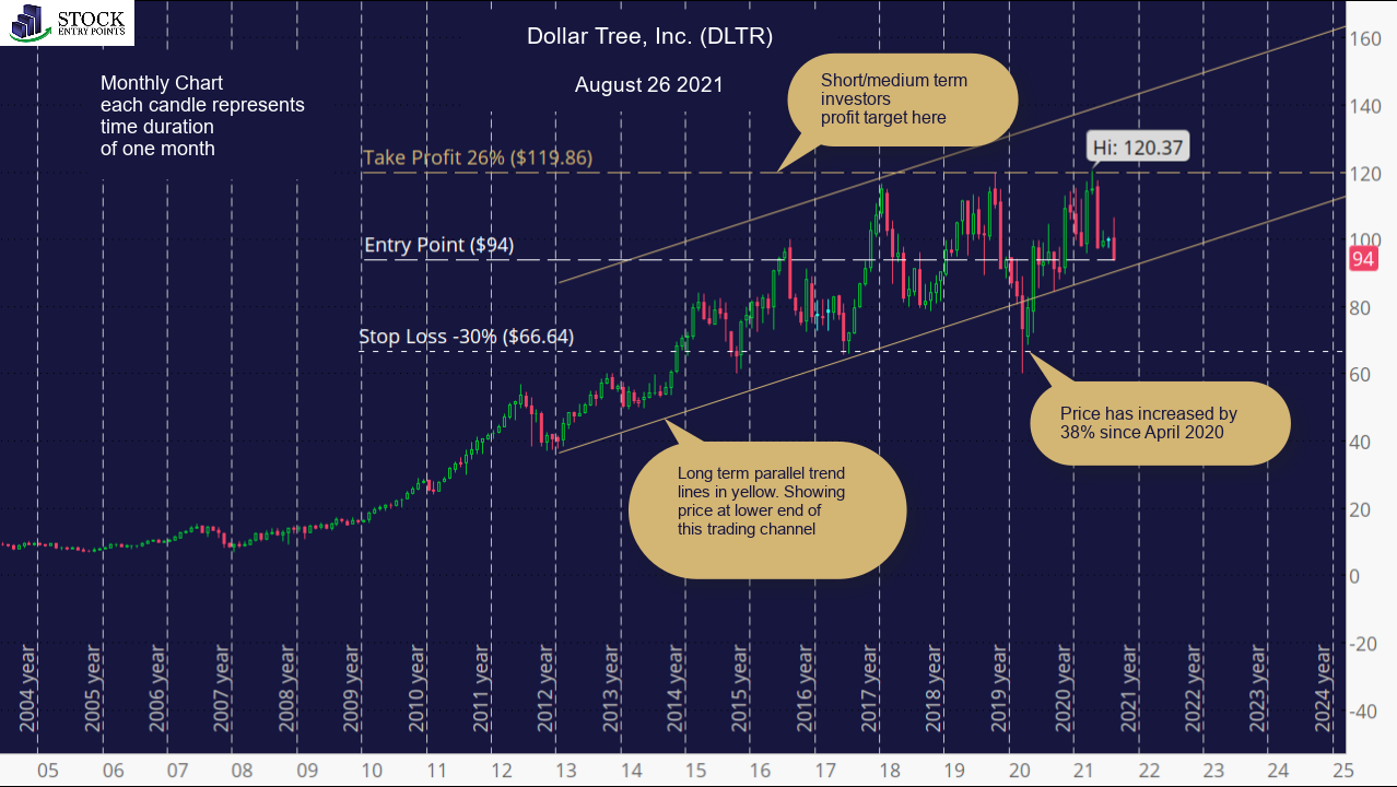 Dollar Tree, Inc. (DLTR) Monthly Chart