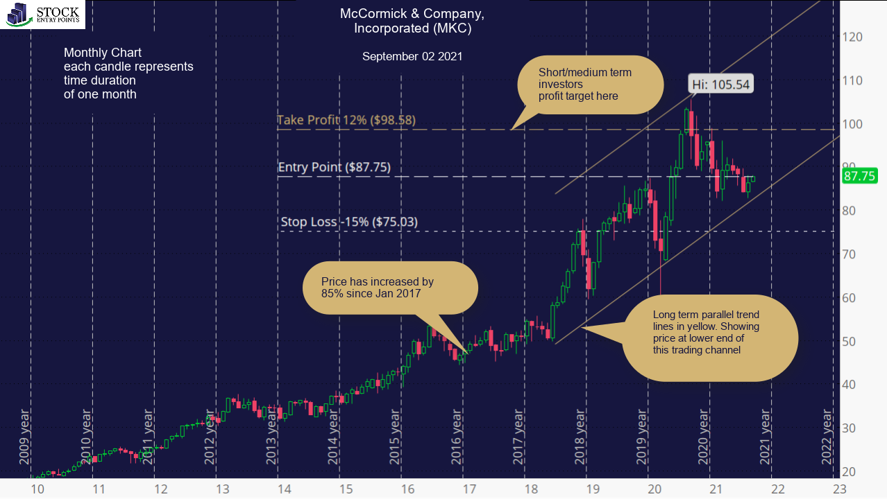 McCormick & Company, Incorporated (MKC) Monthly Chart