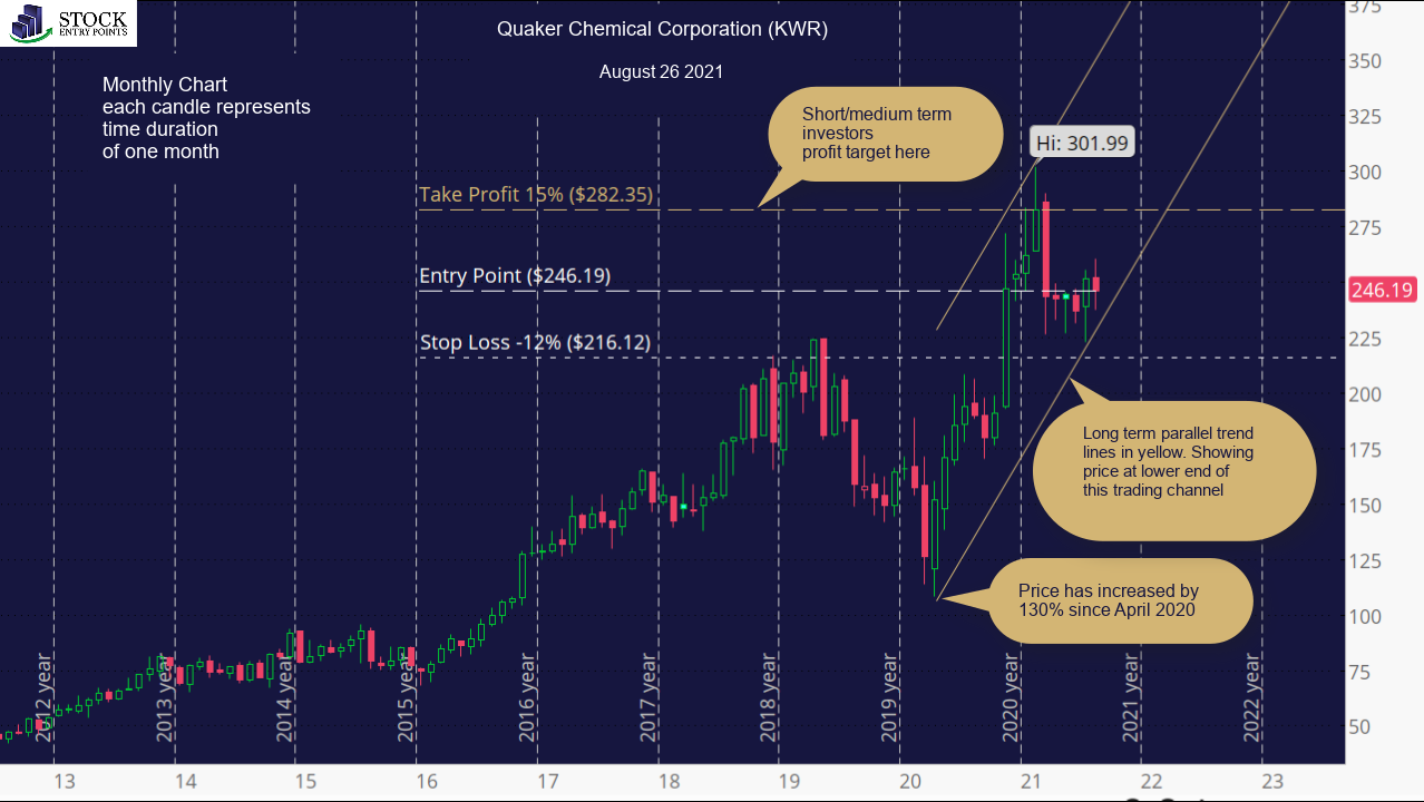 Quaker Chemical Corporation (KWR) Monthly Chart