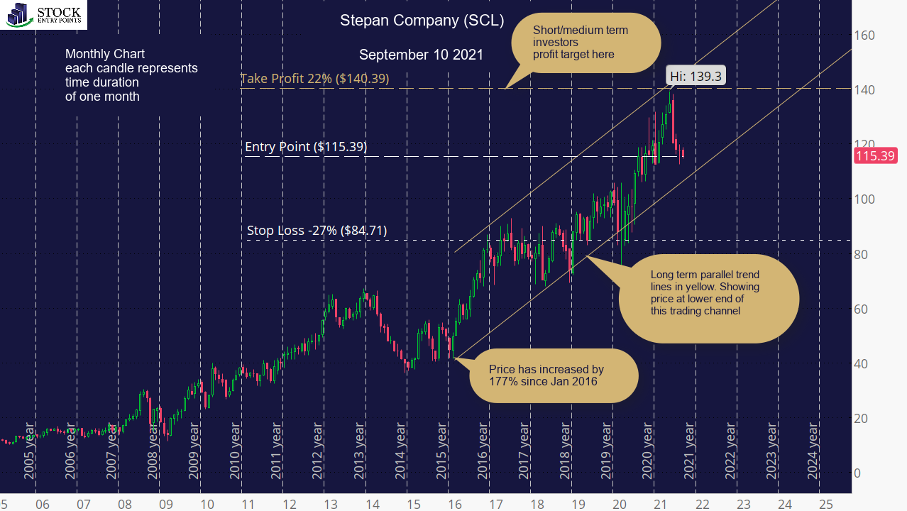 Stepan Company (SCL) Monthly Chart
